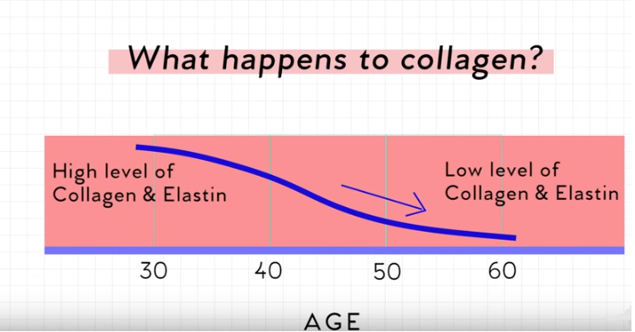 What happens to collagen?