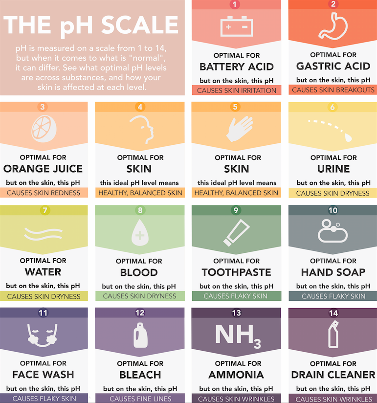 ph-scale-skin-acne